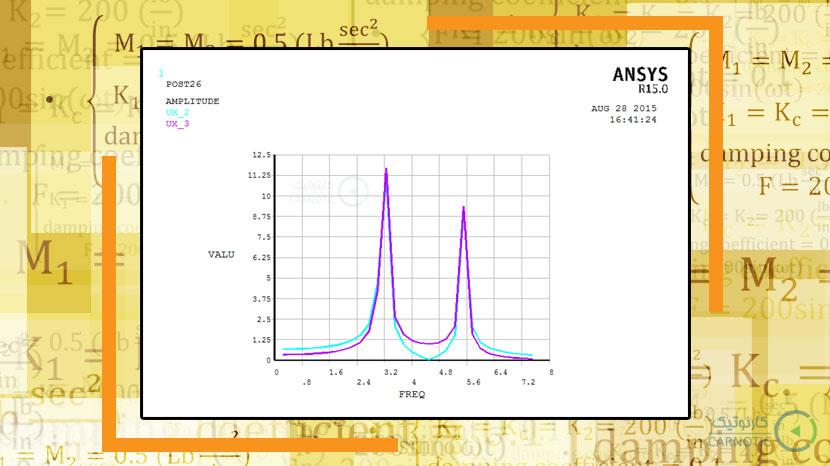 بررسی ارتعاشات جرم و فنر دو درجه آزادی در نرم افزار مهندسی انسیس (ansys)