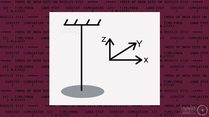 آنالیز ارتعاشات پیچشی یک دیسک آویزان در انسیس