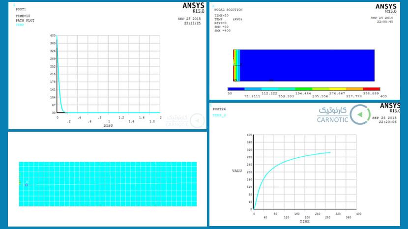 تحلیل انتقال حرارت گذرای یک صفحه در نرم افزار انسیس