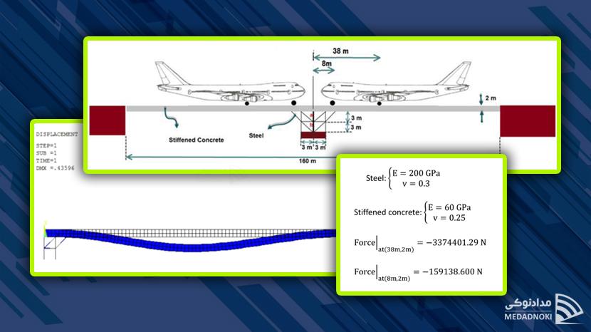 تحلیل استاتیکی پل با استفاده از تقارن