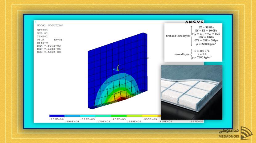 تحلیل استاتیکی یک صفحهی مربعی کامپوزیتی
