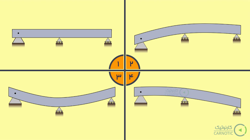 تعیین نیروی عکسالعملهای تکیهگاهی تیر بر اثر نشست تکیهگاهها در نرم افزار آباکوس