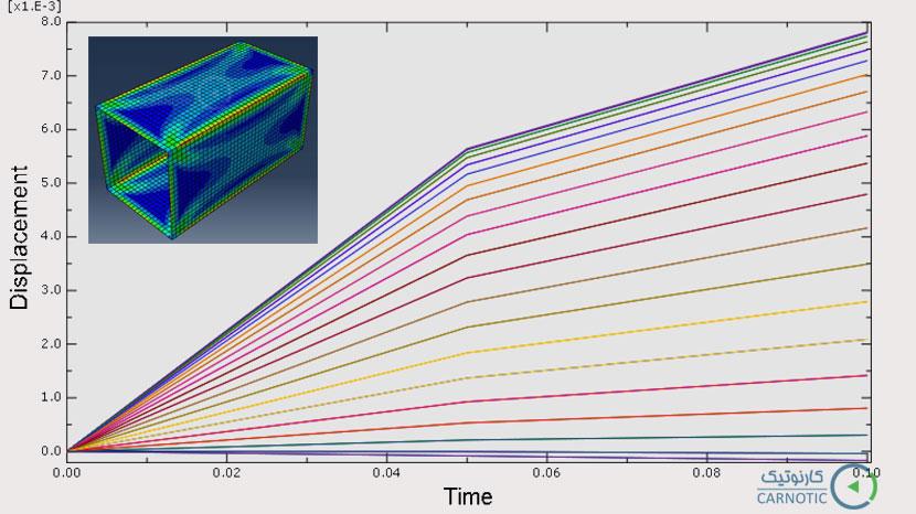 تحلیل تنش غیرخطی کانال تهویه تحت فشار داخلی